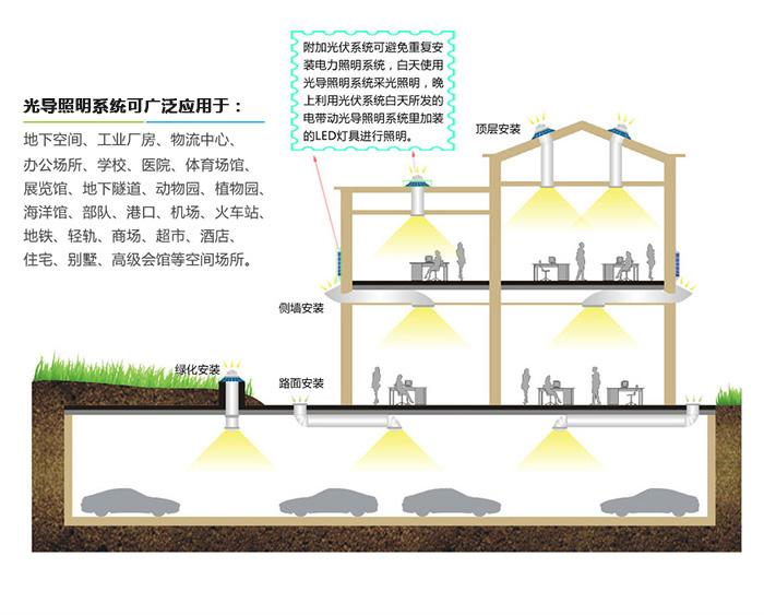 光导照明系统安装方式及应用范围