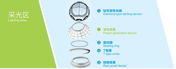 导光管系统采光区配件