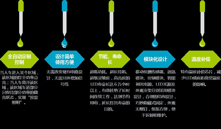 无电照明系统直接高效采集户外自然光导进室内进行照明。可为各类建筑场所白天提供充足的照明光线,100%不用电。正能量科技延伸的LED智能照明系统与无电照明完美结合,在夜间室外没有自然光时,为建筑场所夜间提供最智能、最节能的方案,实现按需照明!