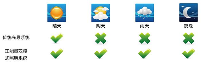 正千赢国际娱乐app下载无电照明系统,适配各种天气
